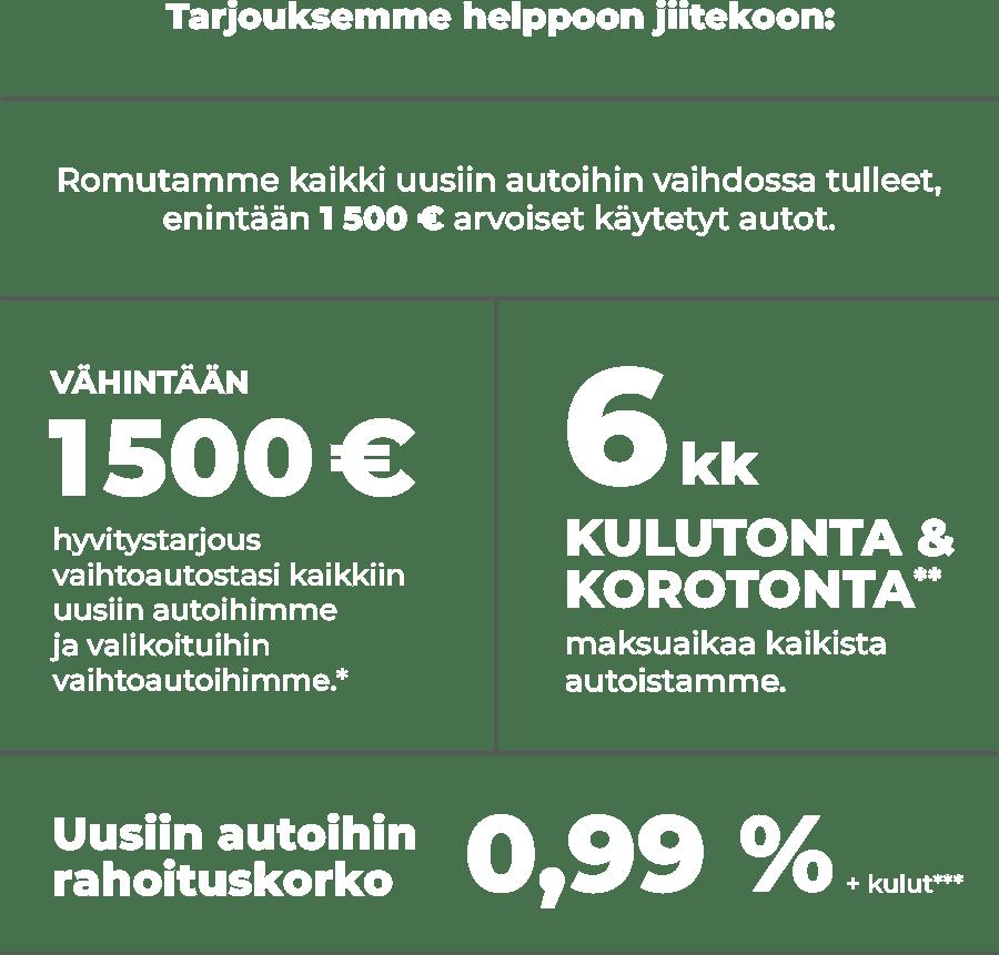 Tarjouksemme helppoon jiitekoon: Romutamme kaikki uusiin autoihin vaihdossa tulleet enintään 1500 € arvoiset käytetyt autot. Vähintään 1500 € hyvitystarjous vaihtoautostasi kaikkiin uusiin autoihimme ja valikoituihin vaihtoautoihimme*. 6 kk kulutonta & korotonta** maksuaikaa kaikista autoistamme. Uusiin autoihin rahoituskorko 0,99 % + kulut***.